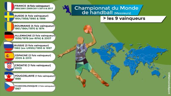 Liste des vainqueurs des championnats du monde depuis 1938/©MémoireSport